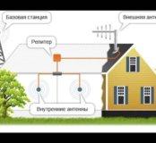 Усиление остовой связи GSM/3G/LTE/Wi-Fi