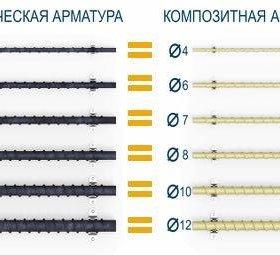 Стеклопластиковая арматура ГОСТ
