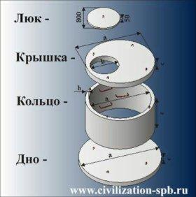 Кольца ж /б