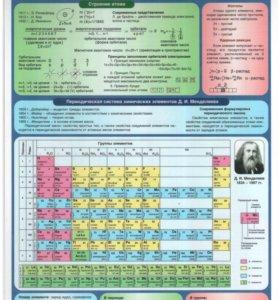 Репетитор по химии или (и) по биологии