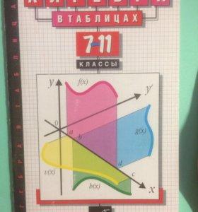 Шпаргалка по алгебре