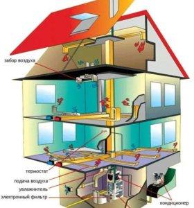 Отопление, водоснабжение, вентиляция, канализация