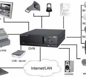 Установка систем видео наблюдение