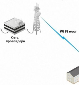 Wi-Fi большой дальности