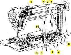 Продам швейные машинки 97 а класса