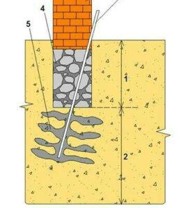 Цементация силикатизация закрепление грунтов