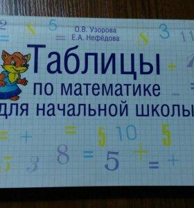 Сборник правил для начальной школы по математике