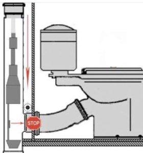 Оборудование для ограничения канализации должникам