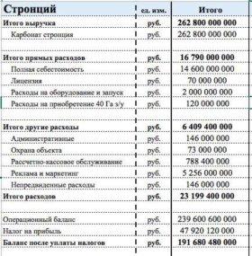 Участок, 38000 сот., инвестпроект