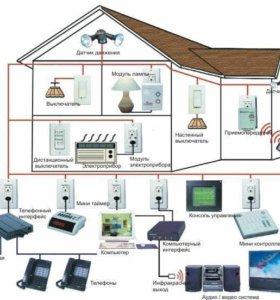 GSM сигнализация видеонаблюдение