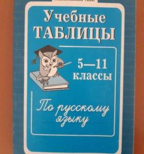 Русский учебные таблицы 5-11 классы