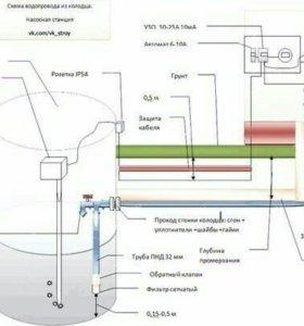 Бурение скважин на воду в Орле