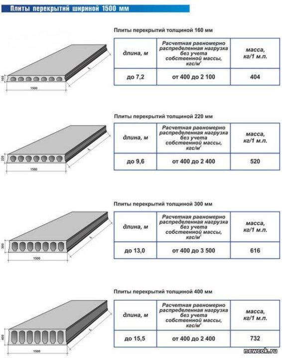 размеры бетонных плит