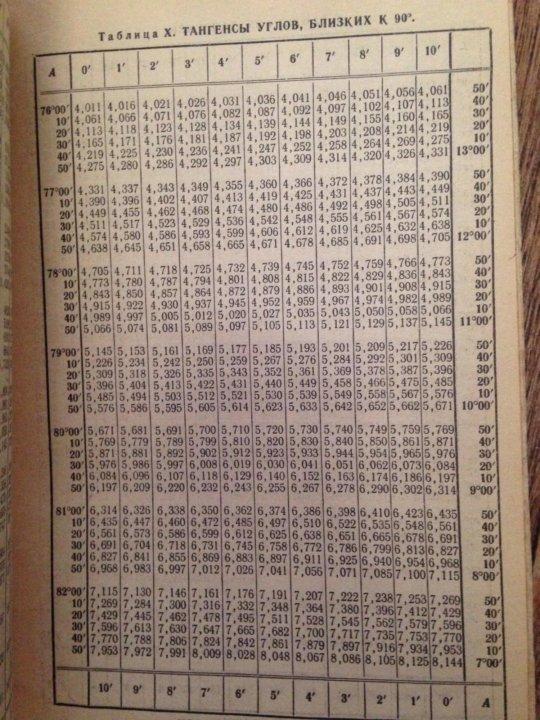 таблица брадиса синус и косинус картинки забанить